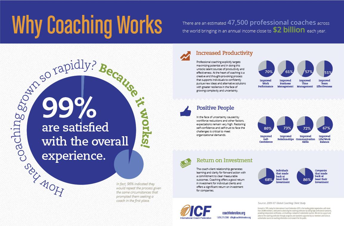 executive coaching roi